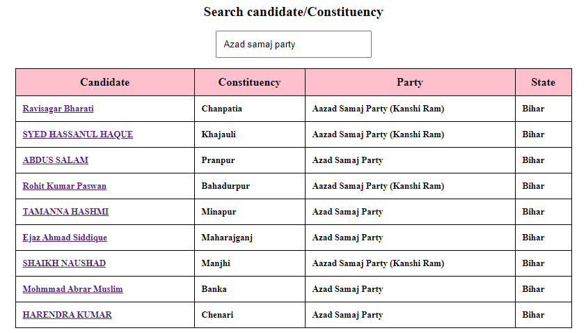 Azad Samaj Party Candidate Names in Bihar Election 2020